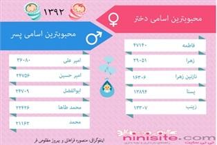 چه نام هایی در ایران محبوب هستند